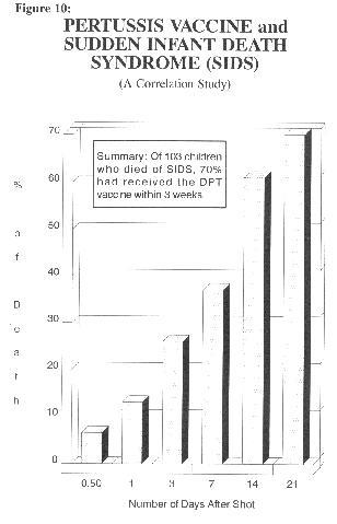 [DPT & SIDS  Study #2]